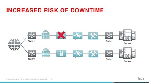 Upgrading Your Firewall? Its Time for an Inline Security