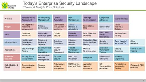 Cyber Security Needs and Challenges