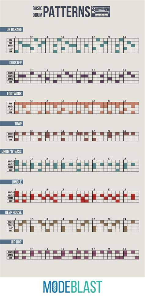 An infographic containing drum patterns of electronic