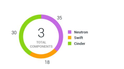 display total in center of donut pie chart using google