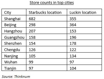 Luckin is challenging Starbucks in China, its second