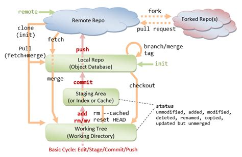 How to Get Started with GIT and work with GIT Remote Repo